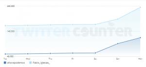 Comparación de seguidores de Podemos y Pablo Iglesias